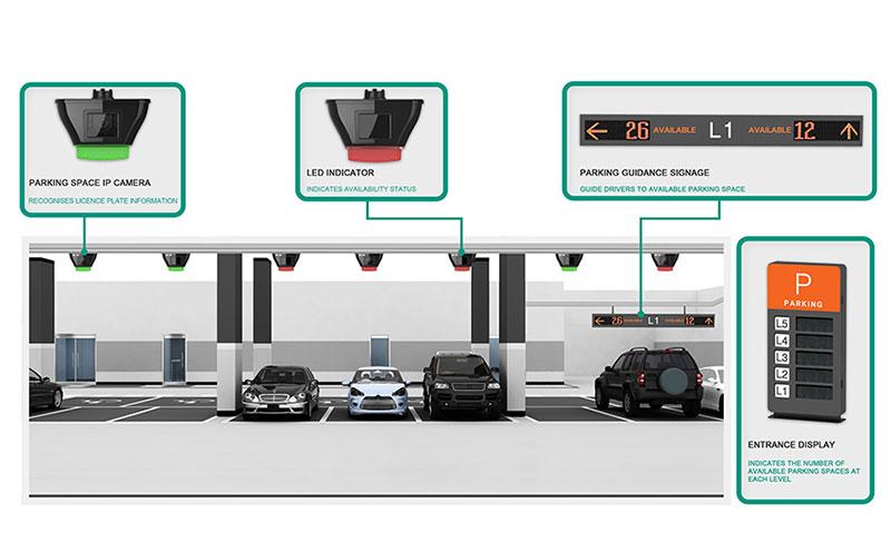 معرفی پارکینگ هوشمند