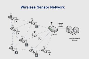 شبکه بی سیم سنسوری هوشمند رهپاد WSN